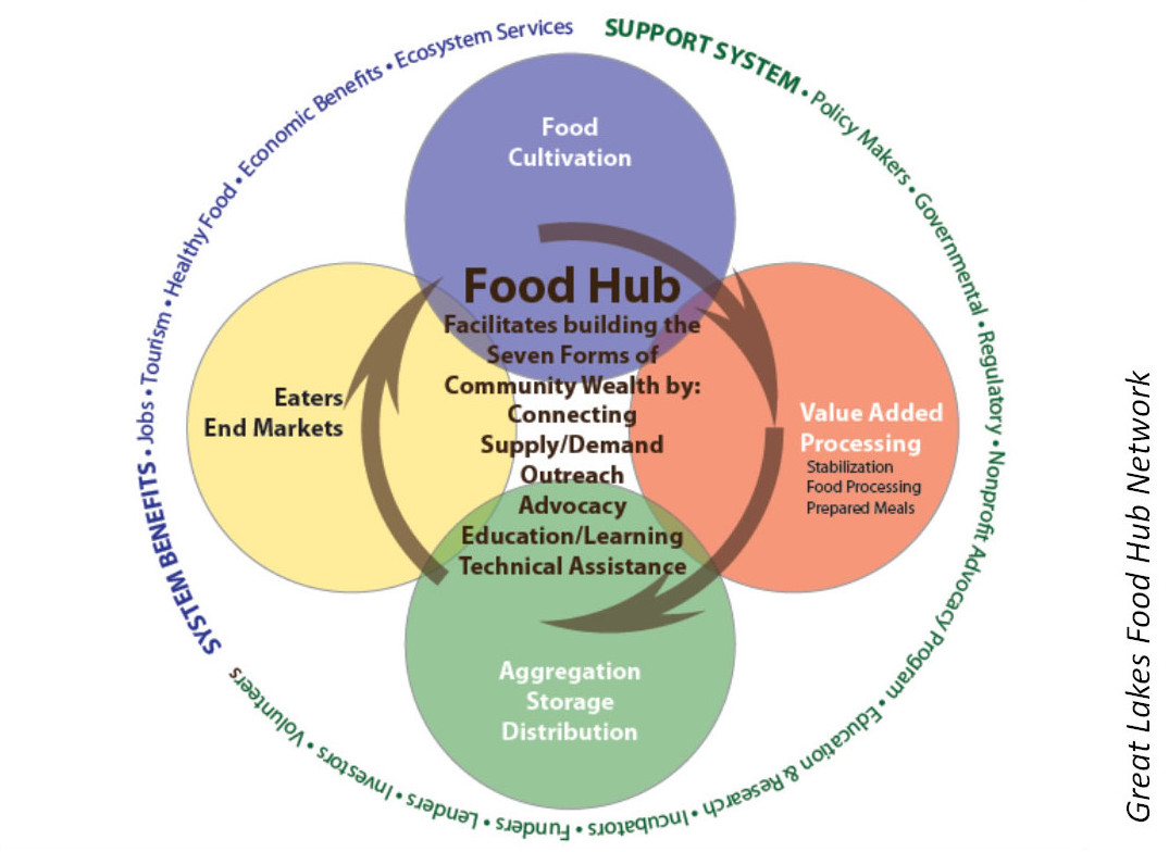 Local Food Systems | Community-Wealth.org