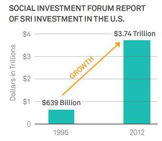 Impact Investing | Community-Wealth org